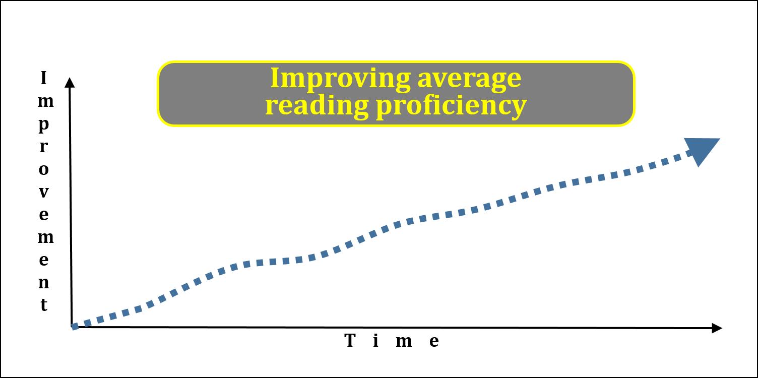 ImprovingProficiency12